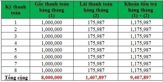 Lãi suất trên dư nợ ban đầu