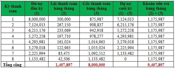 Lãi suất trên dư nợ giảm dần